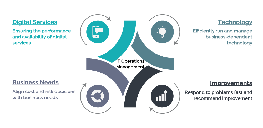 IT Operation Management(ITOM)