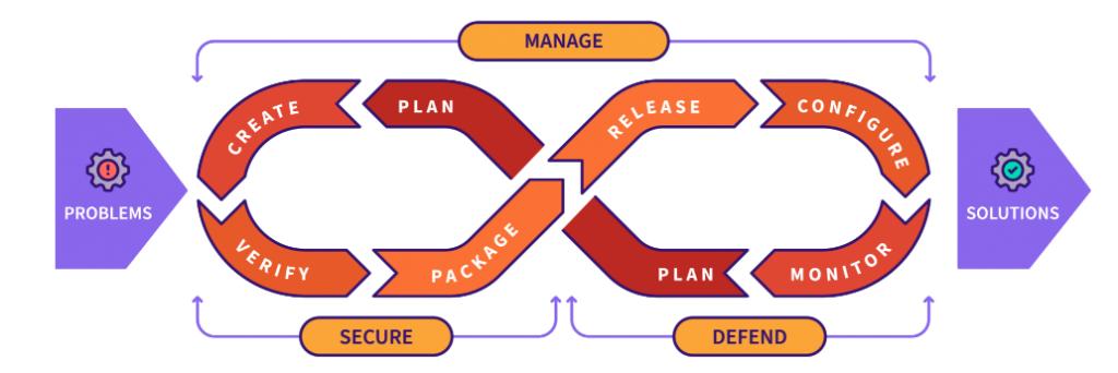 Gitlab: Your complete DevOps Platform | E-SPIN Group
